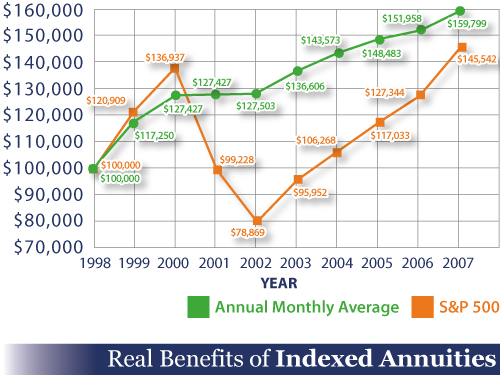 Real benefits of Indexed Annuities